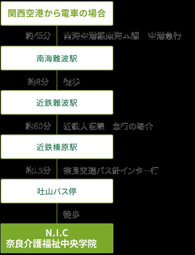 関西空港から電車の場合