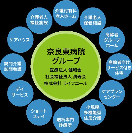 奈良東病院グループ